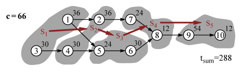 Precedence diagram. Image Armin Scholl